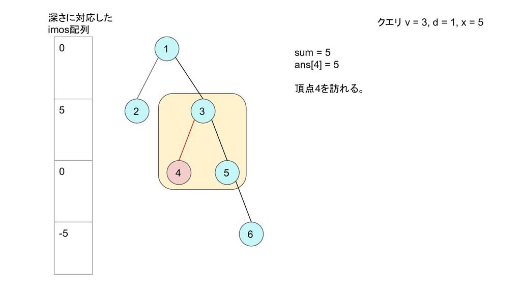 1 2 3 4 5 6 sum = 5 ans[4] = 5 頂点4を訪れる。 深さに対応した...