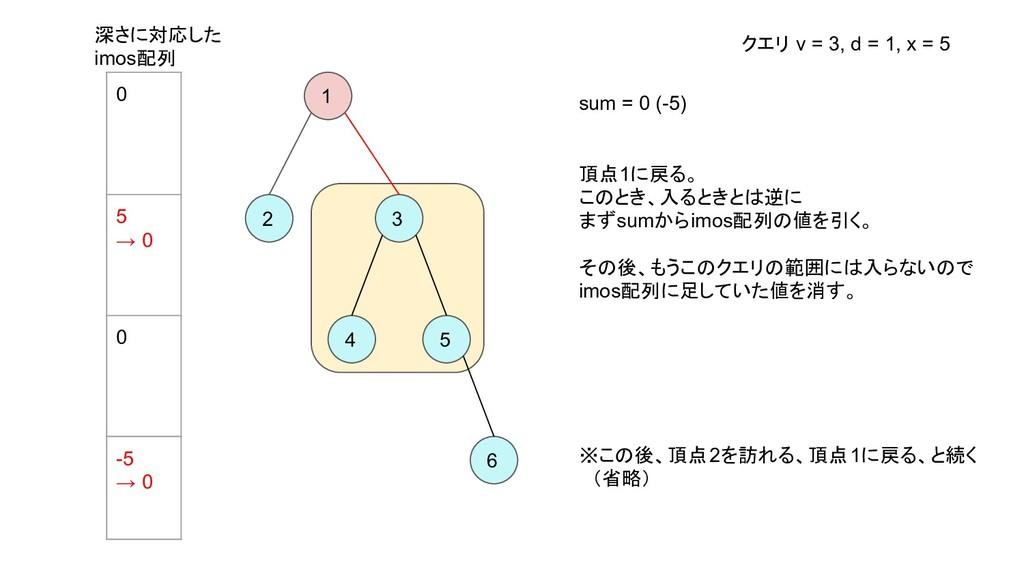 1 2 3 4 5 6 sum = 0 (-5) 頂点1に戻る。 このとき、入るときとは逆に ...