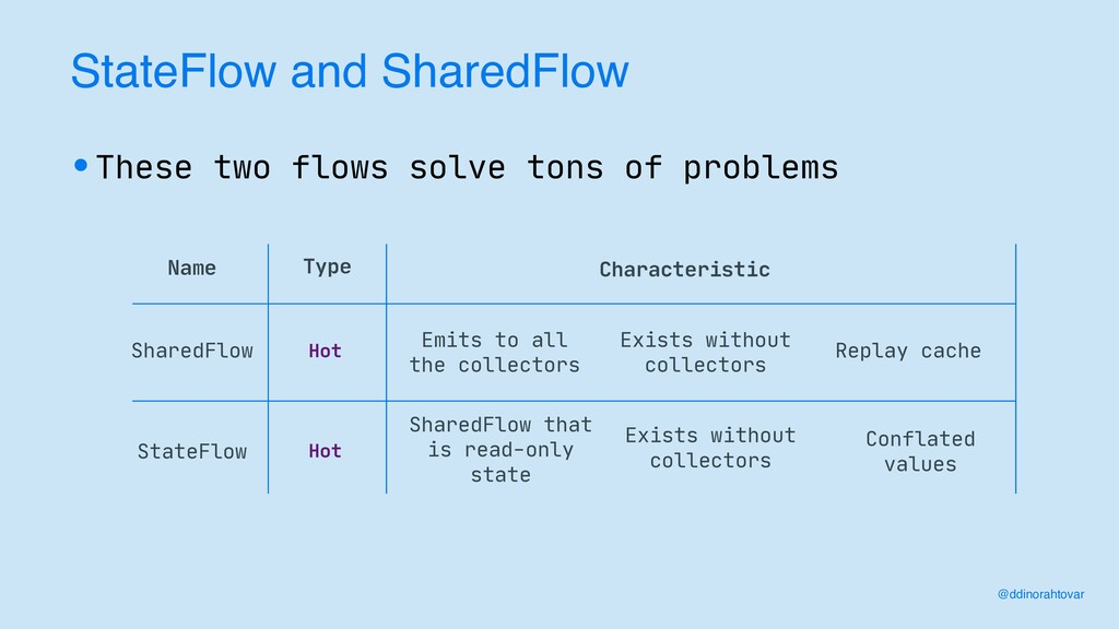 StateFlow and SharedFlow Name Type SharedFlow H...