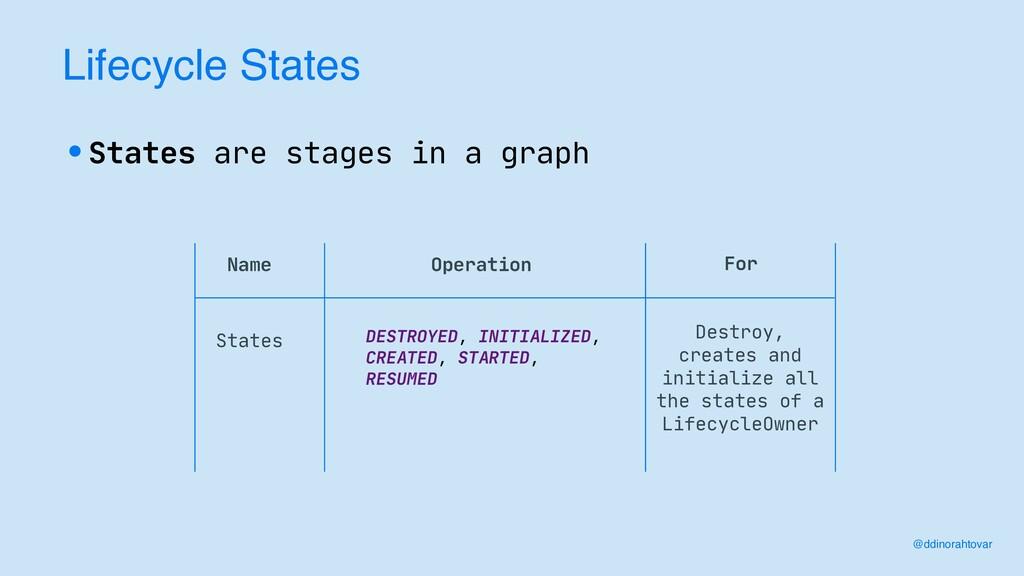Lifecycle States @ddinorahtovar •States are sta...