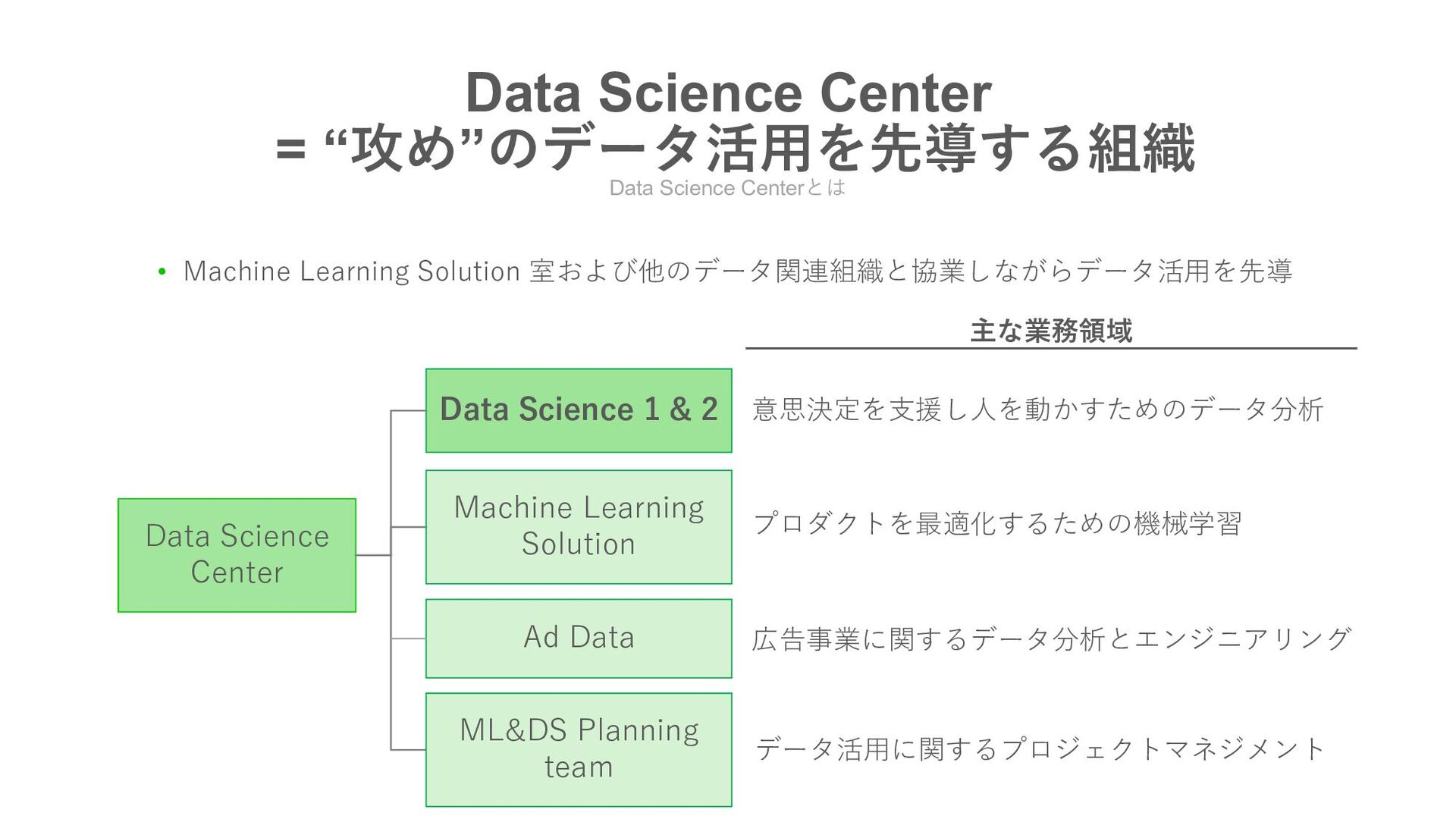"Data Science Centerとは DATA SCIENCE CENTER = ""攻め..."