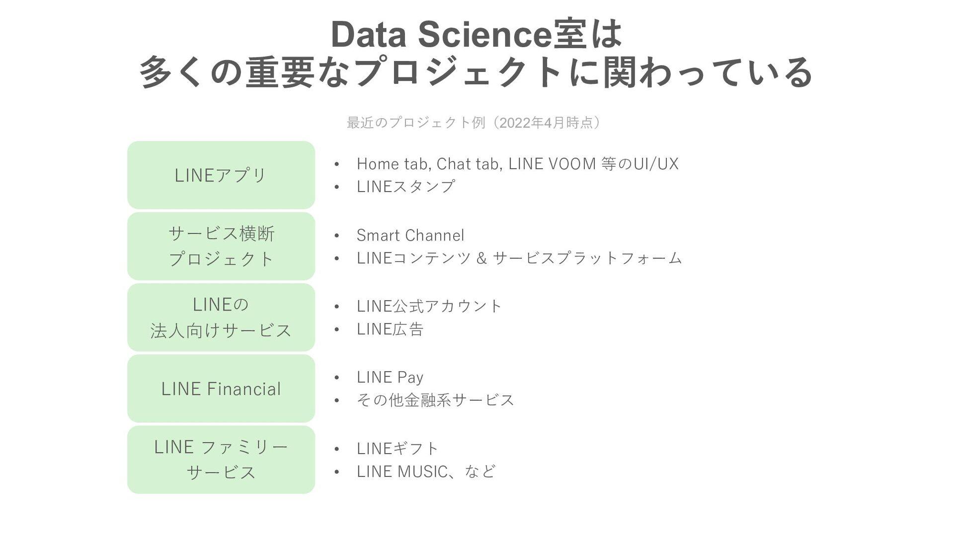 DATA SCIENCE室の業務の概要
