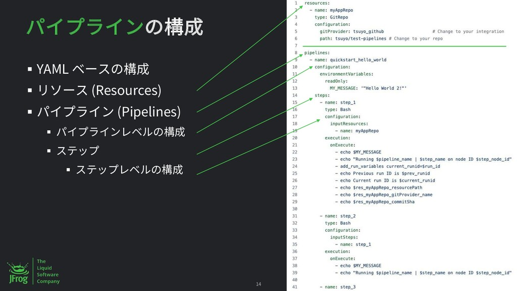 § YAML § (Resources) § (Pipelines) § § § 14