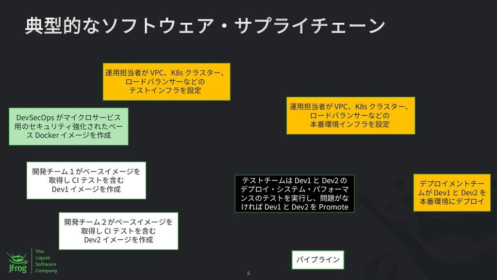 8 VPC K8s CI Dev1 CI Dev2 Dev1 Dev2 Dev1 Dev2 P...