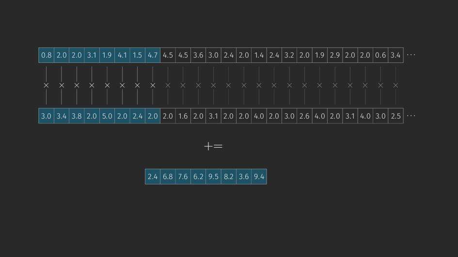 × × × × × × × × += 2.4 6.8 7.6 6.2 9.5 8.2 3.6 ...