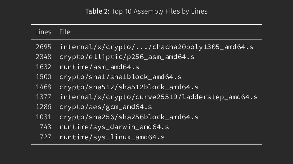 Table 2: Top 10 Assembly Files by Lines Lines F...