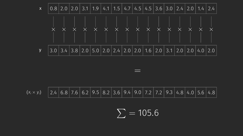 x 0.8 2.0 2.0 3.1 1.9 4.1 1.5 4.7 4.5 4.5 3.6 3...