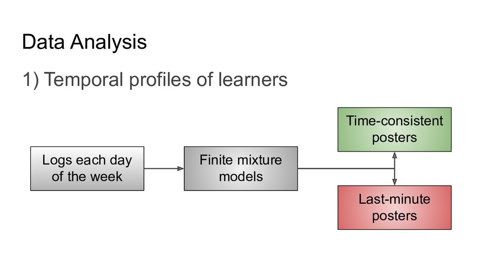 Data Analysis 1) Temporal profiles of learners ...