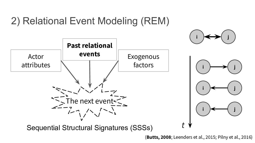 Sequential Structural Signatures (SSSs) 2) Rela...