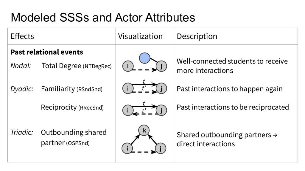 Effects Visualization Description Past relationa...