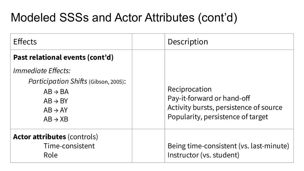 Effects Description Past relational events (cont...