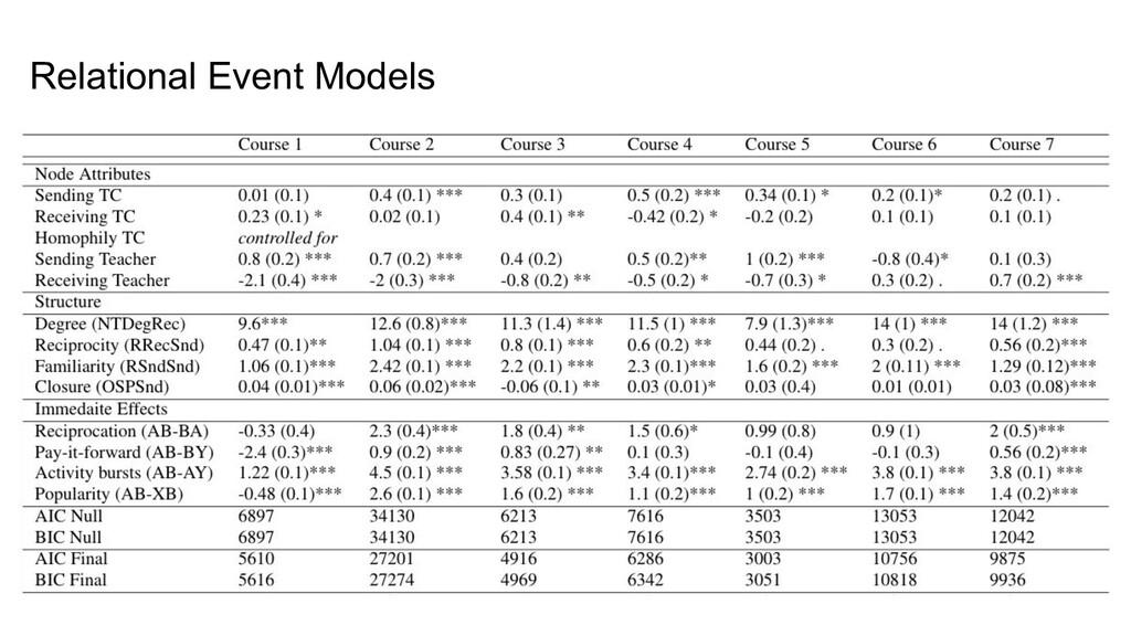 Relational Event Models