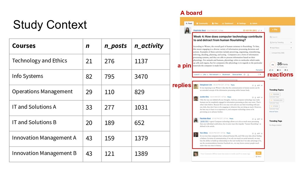 Study Context Courses n n_posts n_activity 2711...