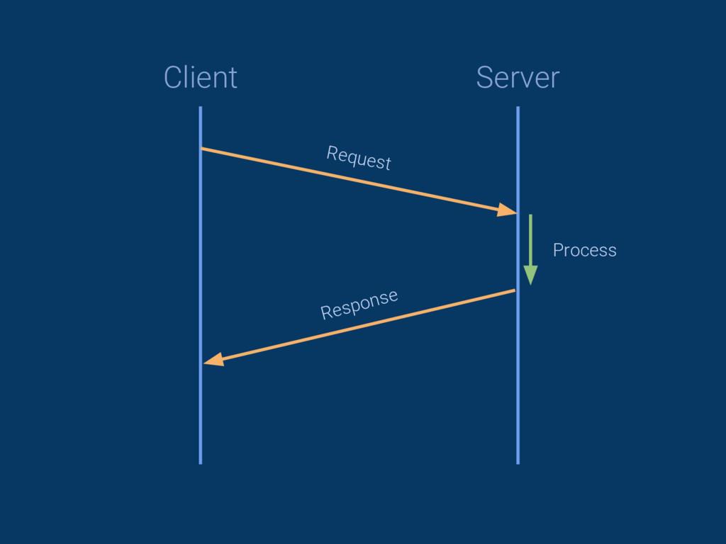 Client Server Request Response Process