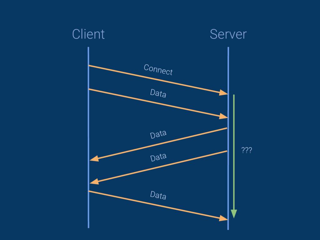 Client Server Connect Data ??? Data Data Data