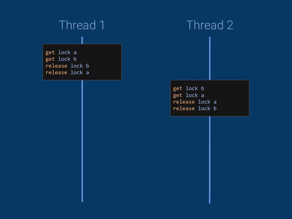 Thread 1 Thread 2 get lock a get lock b release...