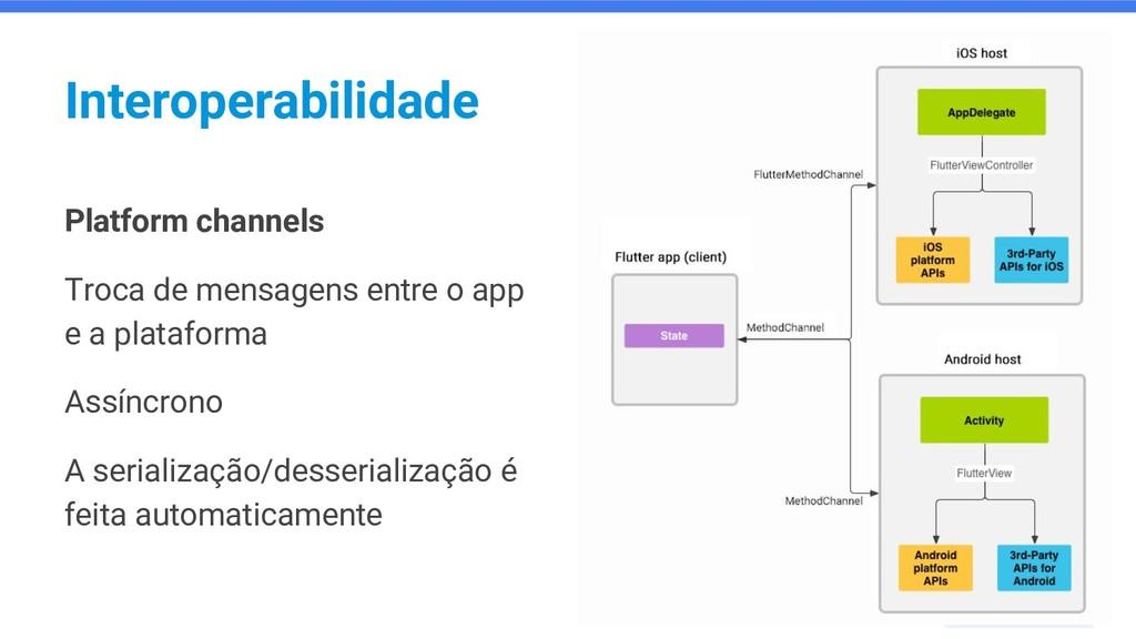 Interoperabilidade Platform channels Troca de m...
