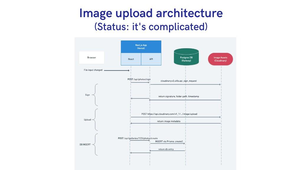 Image upload architecture (Status: it's complic...