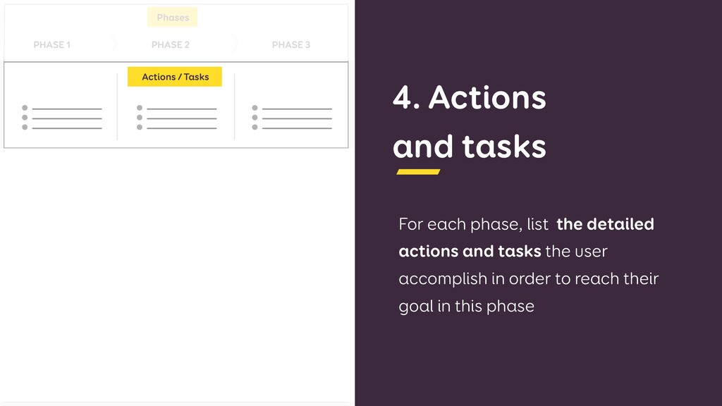 4. Actions  and tasks For each phase, list the...