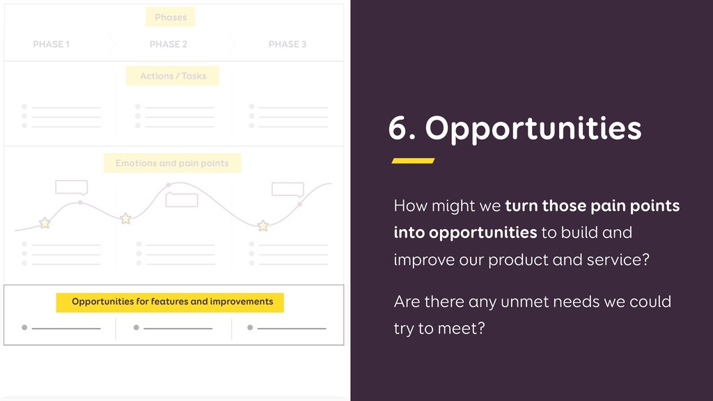 6. Opportunities How might we turn those pain p...
