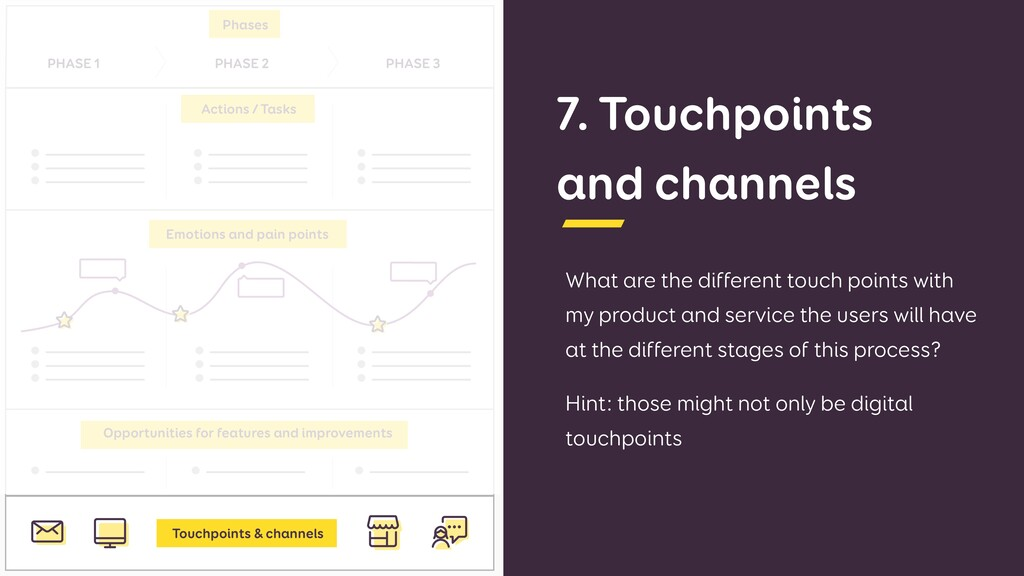 7. Touchpoints and channels What are the differ...