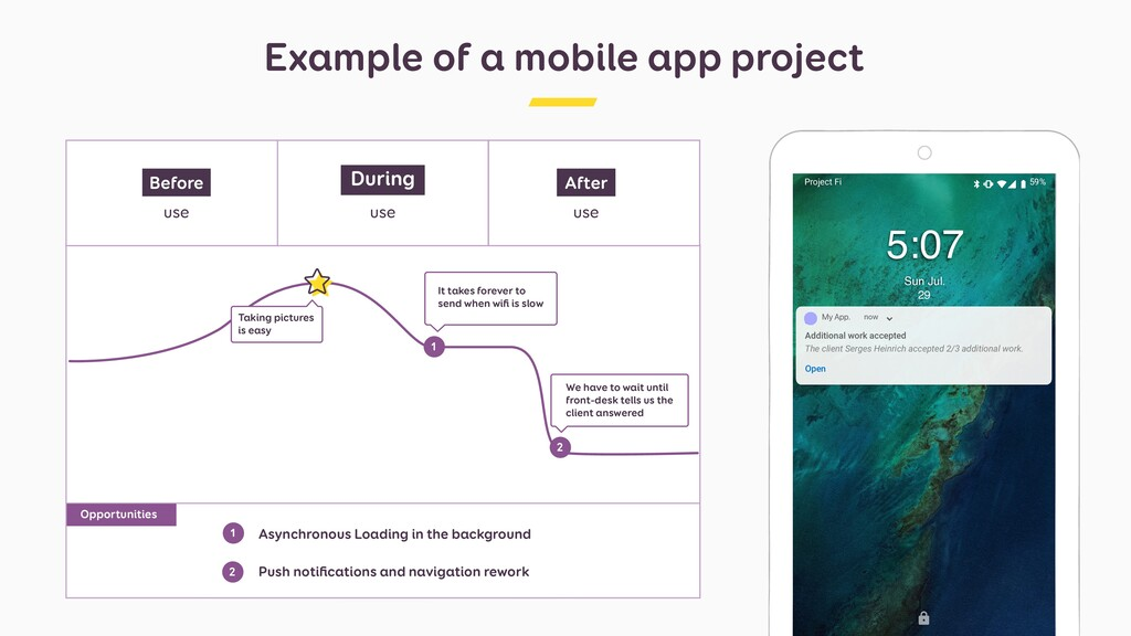 Example of a mobile app project use During Befo...