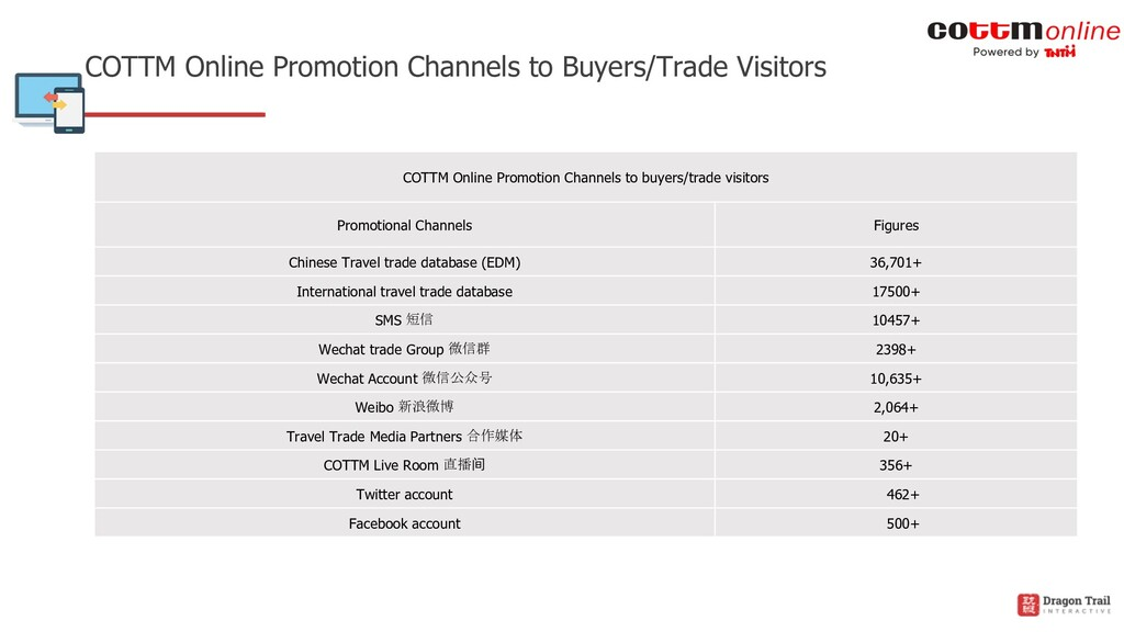 COTTM Online Promotion Channels to Buyers/Trade...