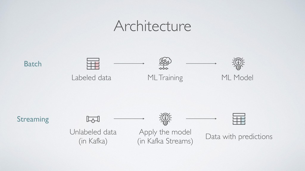 Architecture ML Model ML Training Labeled data ...