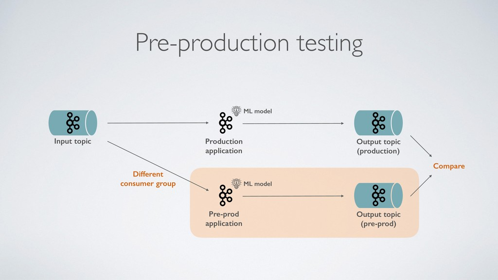 Pre-production testing Production application I...