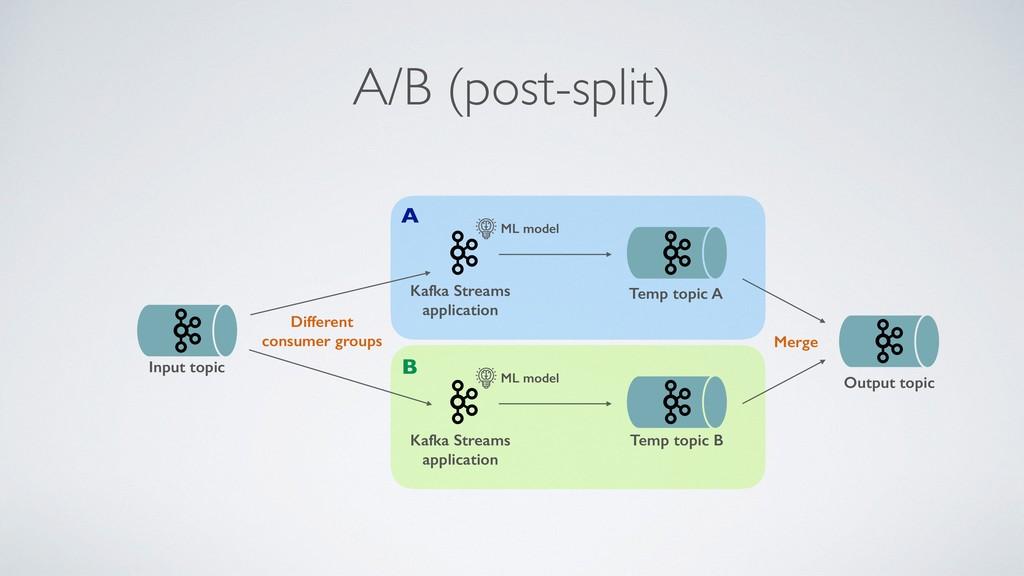 A/B (post-split) Kafka Streams application Inpu...
