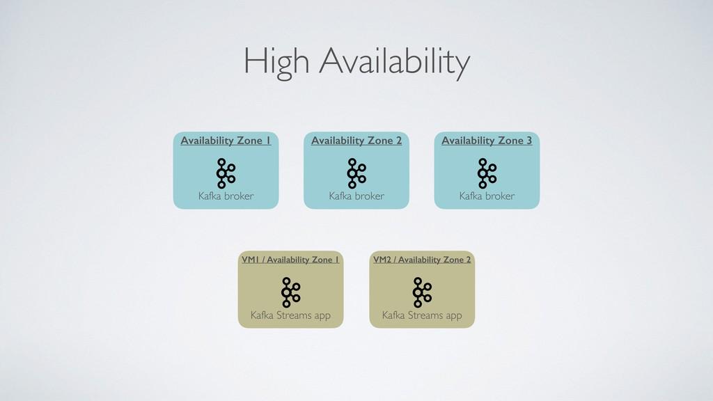High Availability Kafka broker Availability Zon...