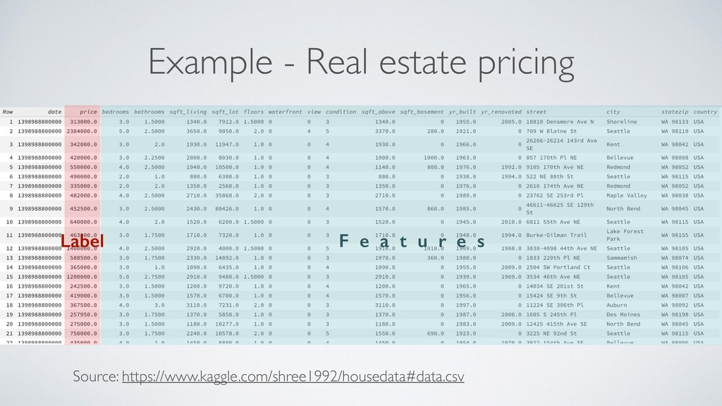 Example - Real estate pricing Source: https://w...