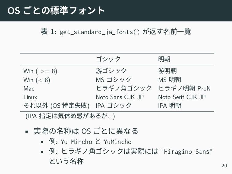 OS ごとの標準フォント 表 1: get_standard_ja_fonts() が返す名前...
