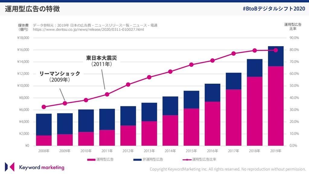 #BtoBデジタルシフト2020 0.0% 10.0% 20.0% 30.0% 40.0% 5...