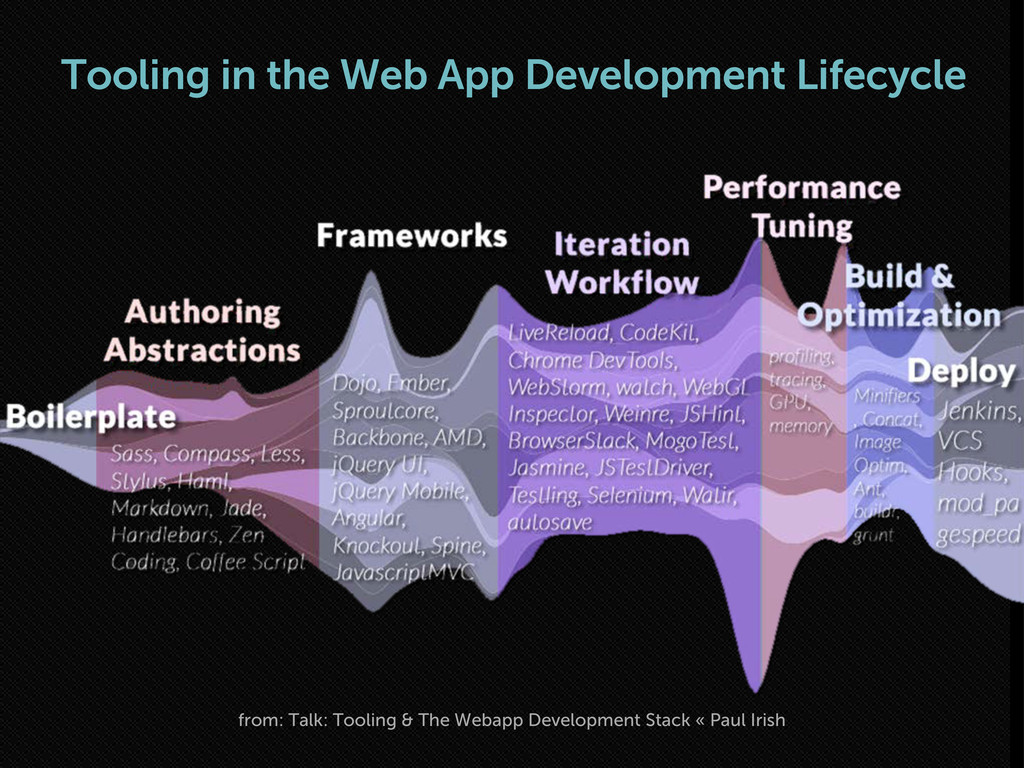 Tooling in the Web App Development Lifecycle fr...
