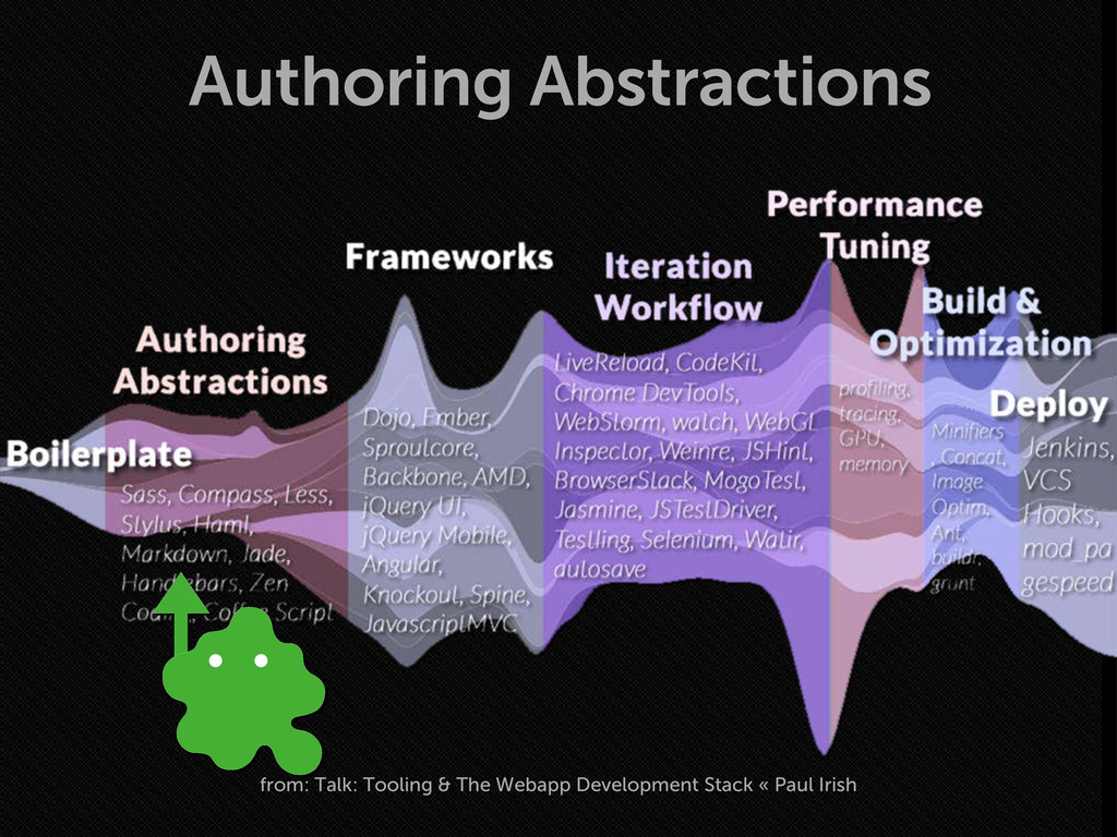 Authoring Abstractions from: Talk: Tooling & Th...