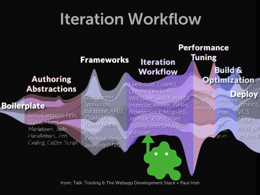 Iteration Workflow from: Talk: Tooling & The We...