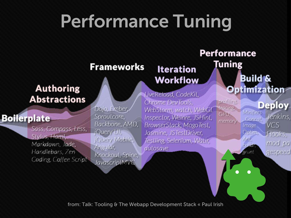 Performance Tuning from: Talk: Tooling & The We...