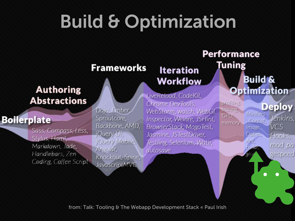 Build & Optimization from: Talk: Tooling & The ...