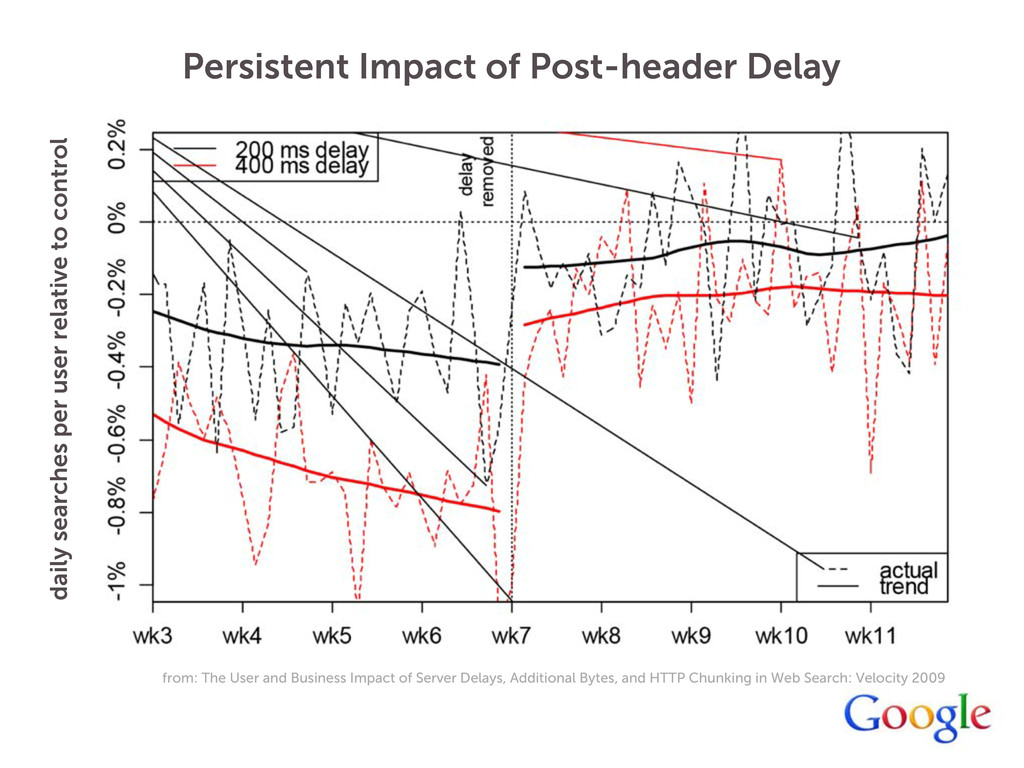 Persistent Impact of Post-header Delay daily se...