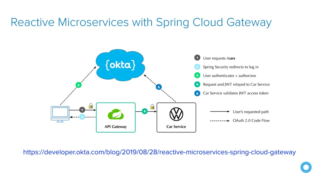 Reactive Microservices with Spring Cloud Gatewa...