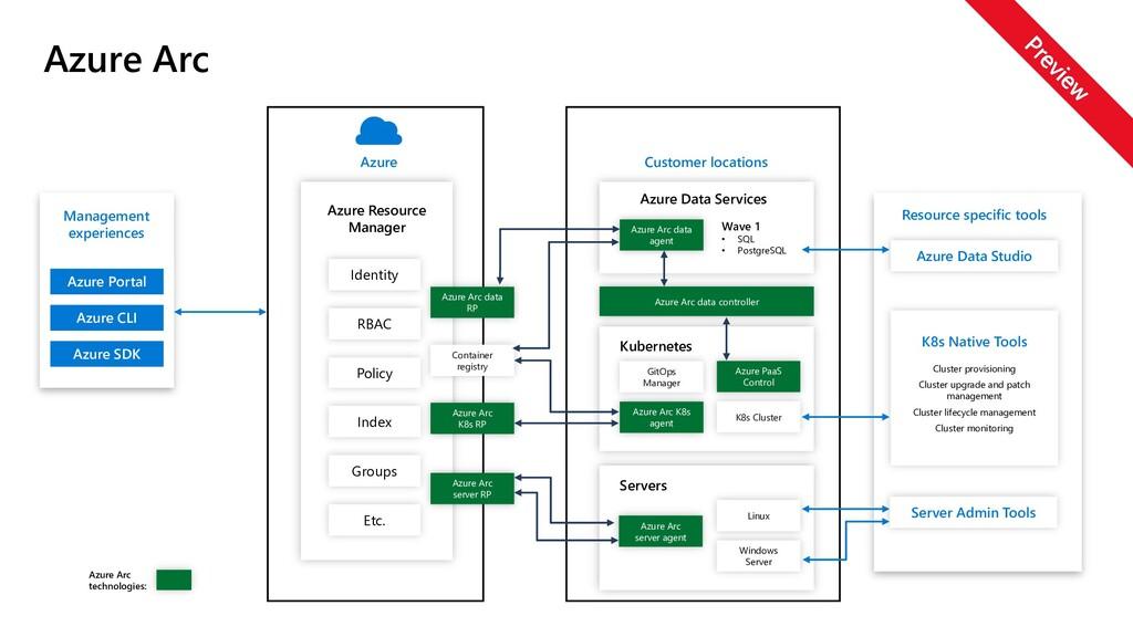 Management experiences Azure Portal Azure CLI A...