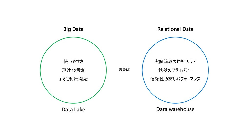 Big Data または Relational Data Data Lake Data war...