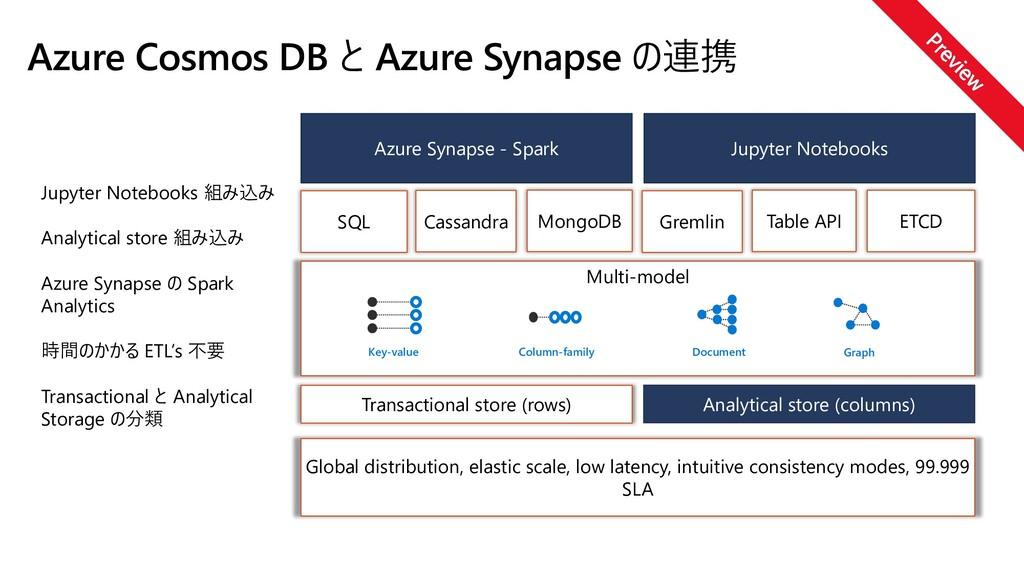 Azure Cosmos DB と Azure Synapse の連携 Global dist...