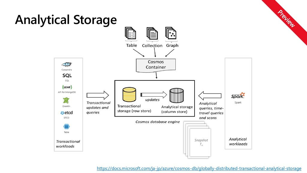 Analytical Storage Select * from Block N where ...