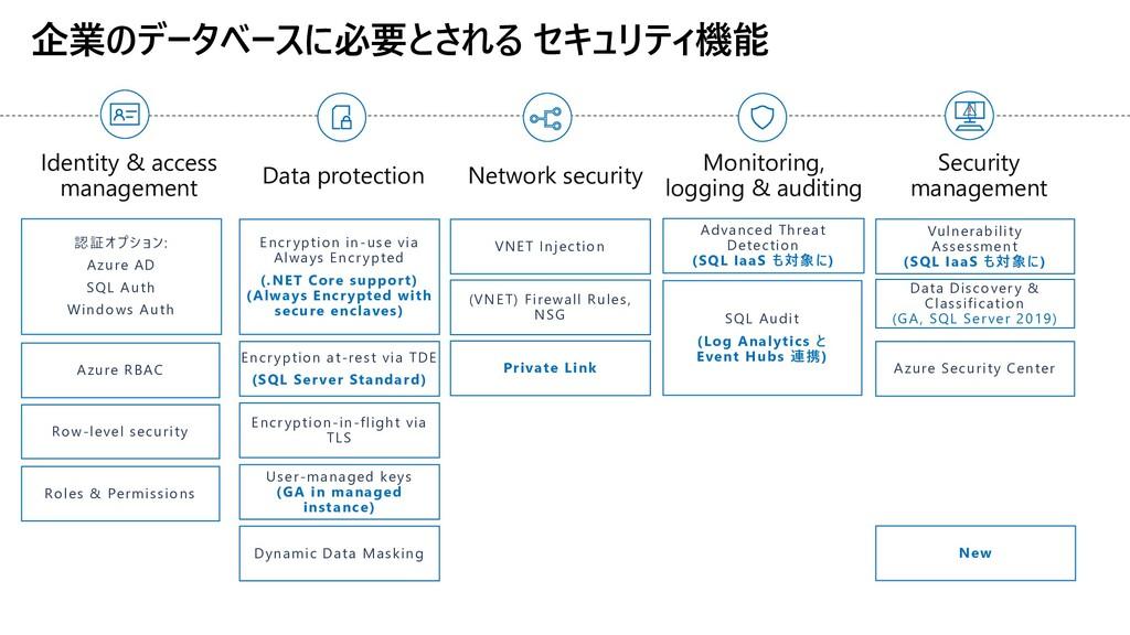! 企業のデータベースに必要とされる セキュリティ機能 Security management...