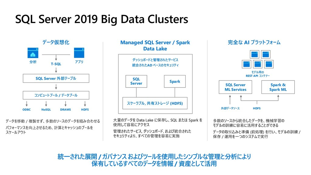 SQL Server 2019 Big Data Clusters データ仮想化 データを移動...