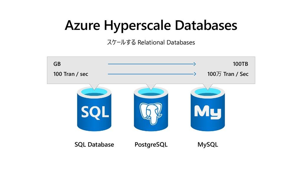 SQL Database PostgreSQL MySQL Azure Hyperscale ...