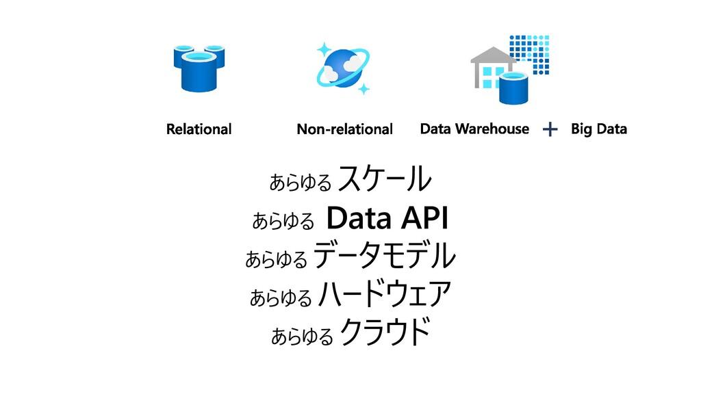あらゆる スケール あらゆる Data API あらゆる データモデル あらゆる ハードウェア...