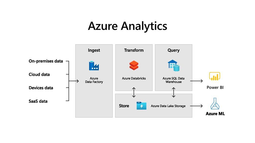 Azure Analytics Power BI